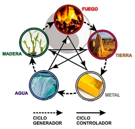 5 elementos de la decoraci n feng shui universo nueva
